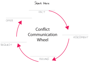 The Double Forte Communication Wheel adapted from Lori Ogden Moore and Susi Watson. Based on work done at Georgetown University.